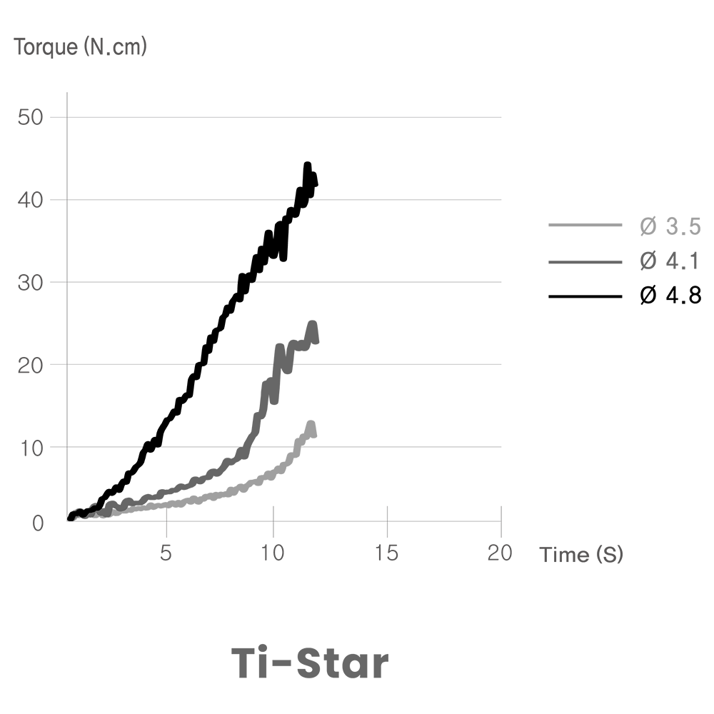 Straumann 認證植體系統 Ti-Star 咬合力實測圖 1