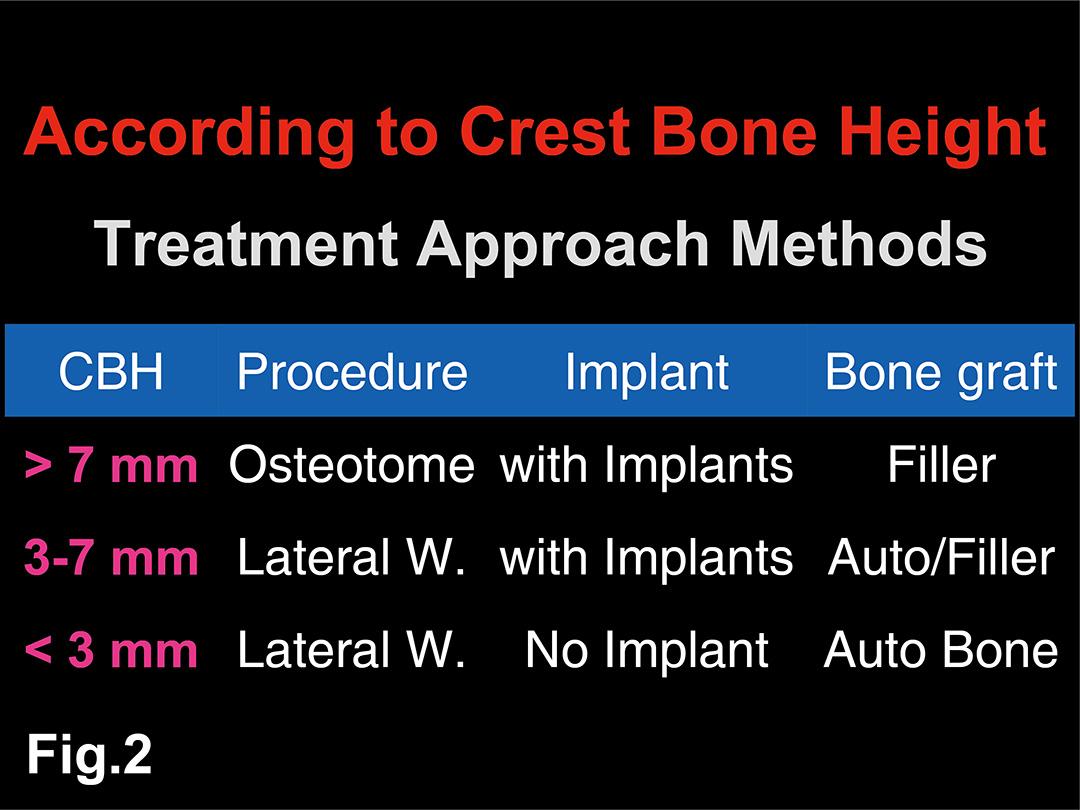 Fig. 2 Crest Approach 做 Sinus Lift 的限制大都著重在 Crest Bone Height(CBH)