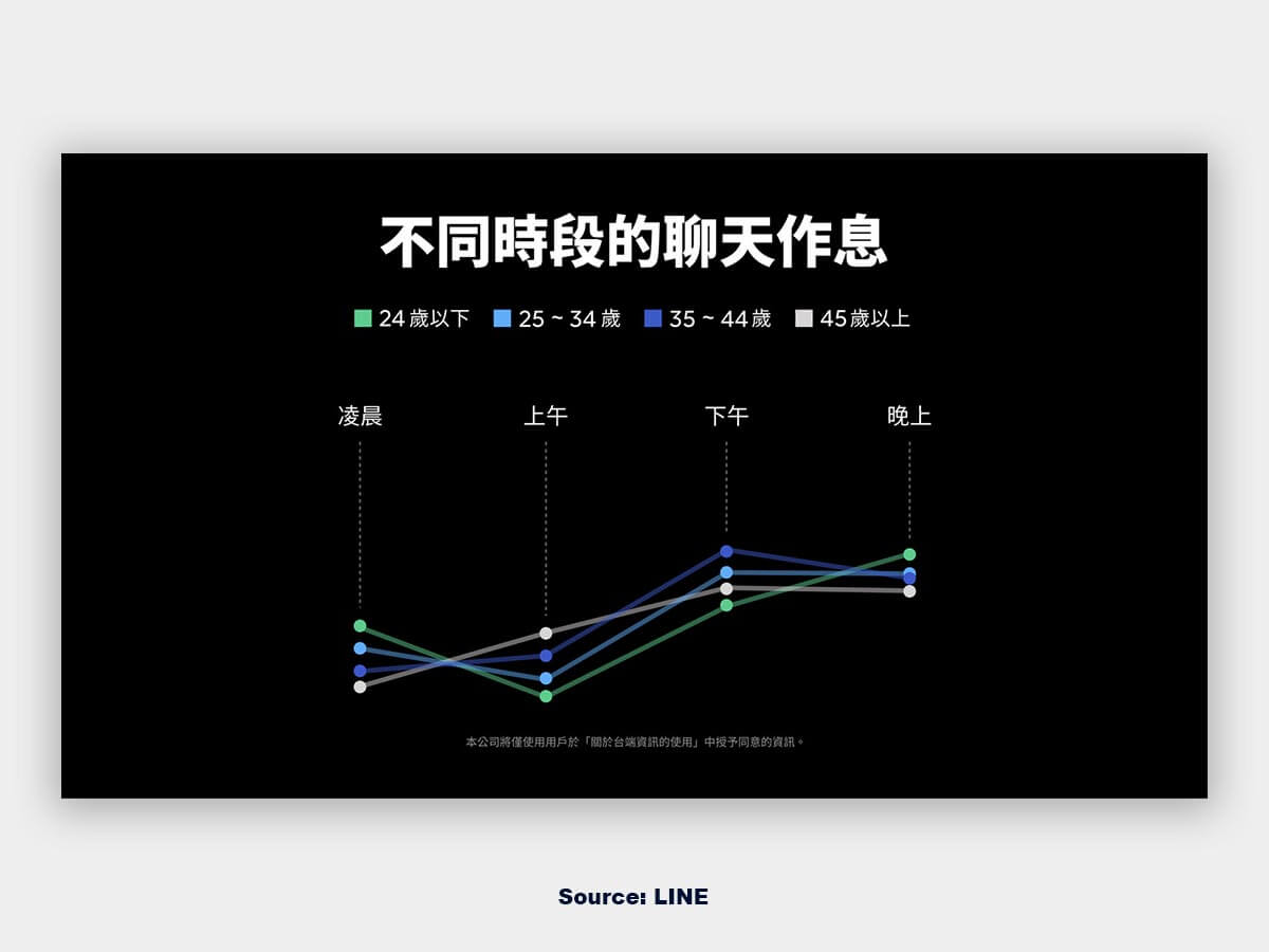 LINE 臺灣用戶不同時段的使用樣貌