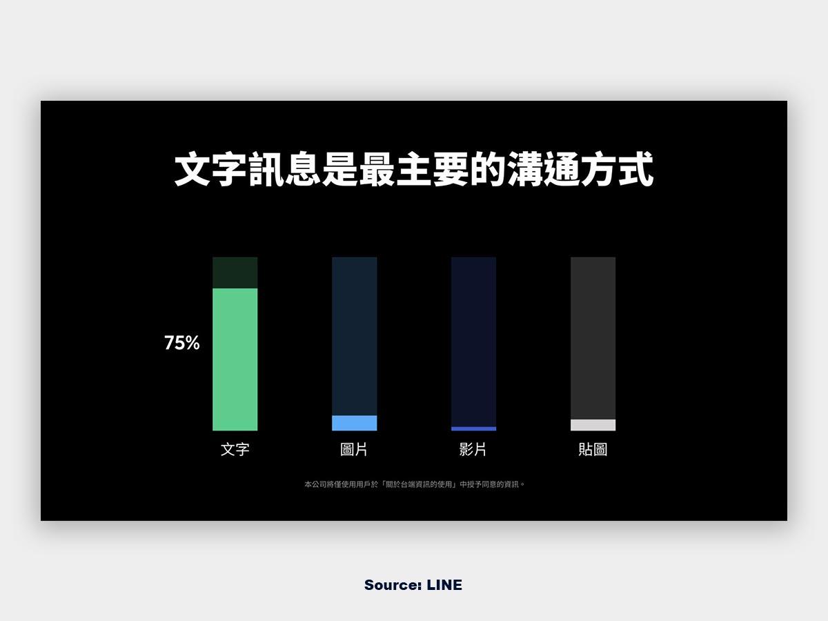 LINE 臺灣用戶年齡族群偏好使用訊息格式
